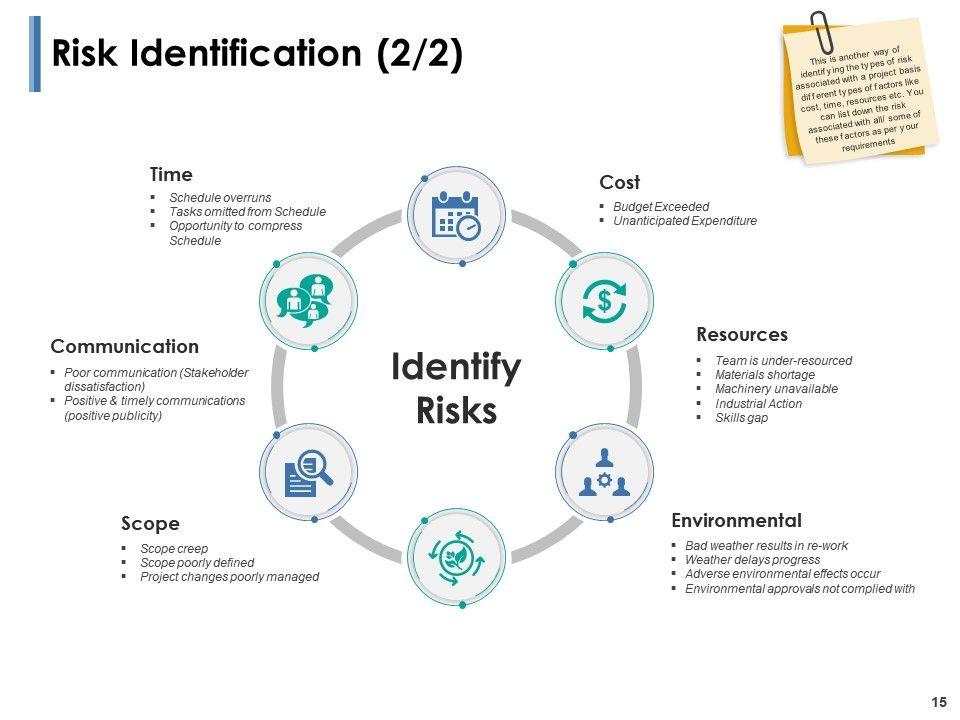 Risk Identification Process Powerpoint Presentation Slides