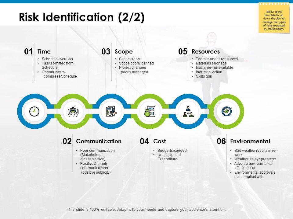 Risk Identification Scope Ppt Powerpoint Presentation Icon
