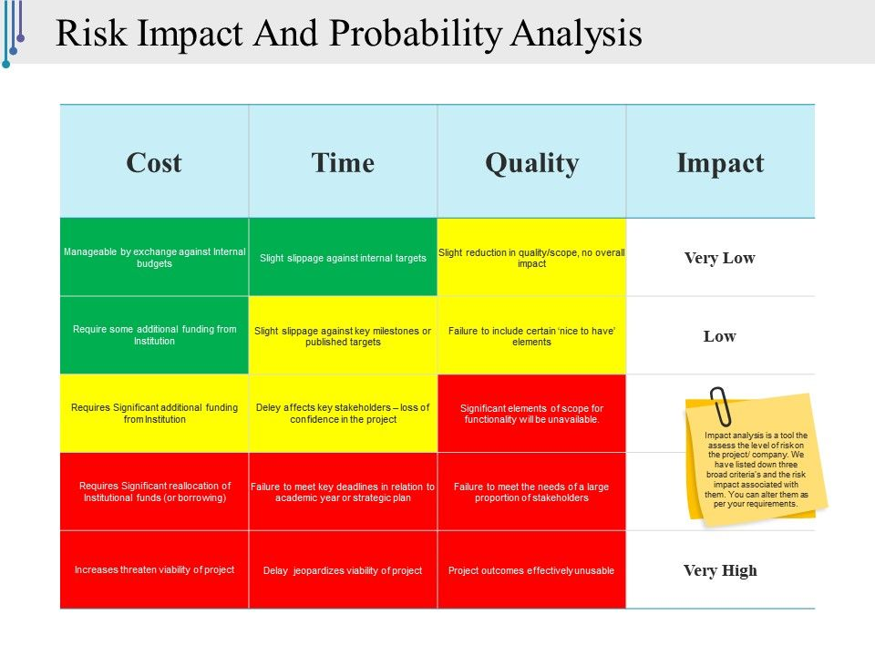 risk_impact_and_probability_analysis_presentation_slides_Slide01
