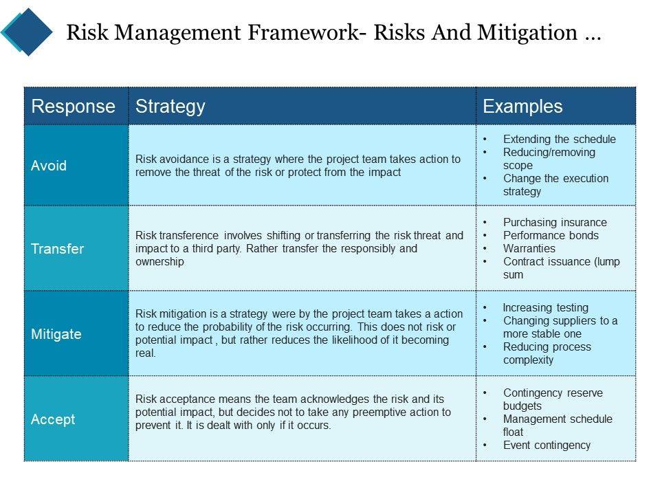 Risk Management Framework Riskitigation Strategies Ppt Templates Slide01