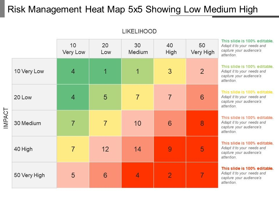 Risk Management Heat Map 5x5 Showing Low Medium High ... on terrain map, ocean currents map, temperature map, dot density map, usa map, stock market map, precipitation map, scale of miles on united states map, radar map, seven map, world map, radiation map, thematic map, excel map, cluster map, water consumption map, charting data on a map, growth map, choropleth map, satellite map,
