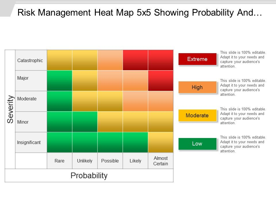 risk management heat map 5x5 showing probability and severity, Modern powerpoint
