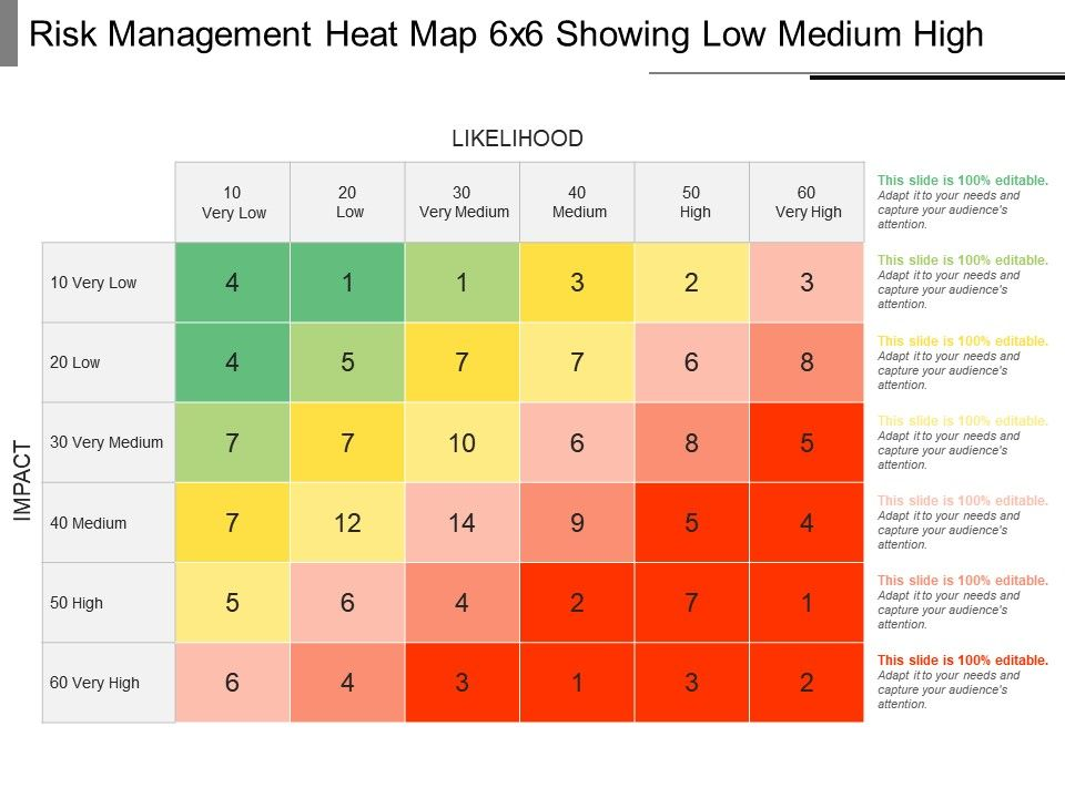 risk_management_heat_map_6x6_showing_low_medium_high_powerpoint_slide_Slide01