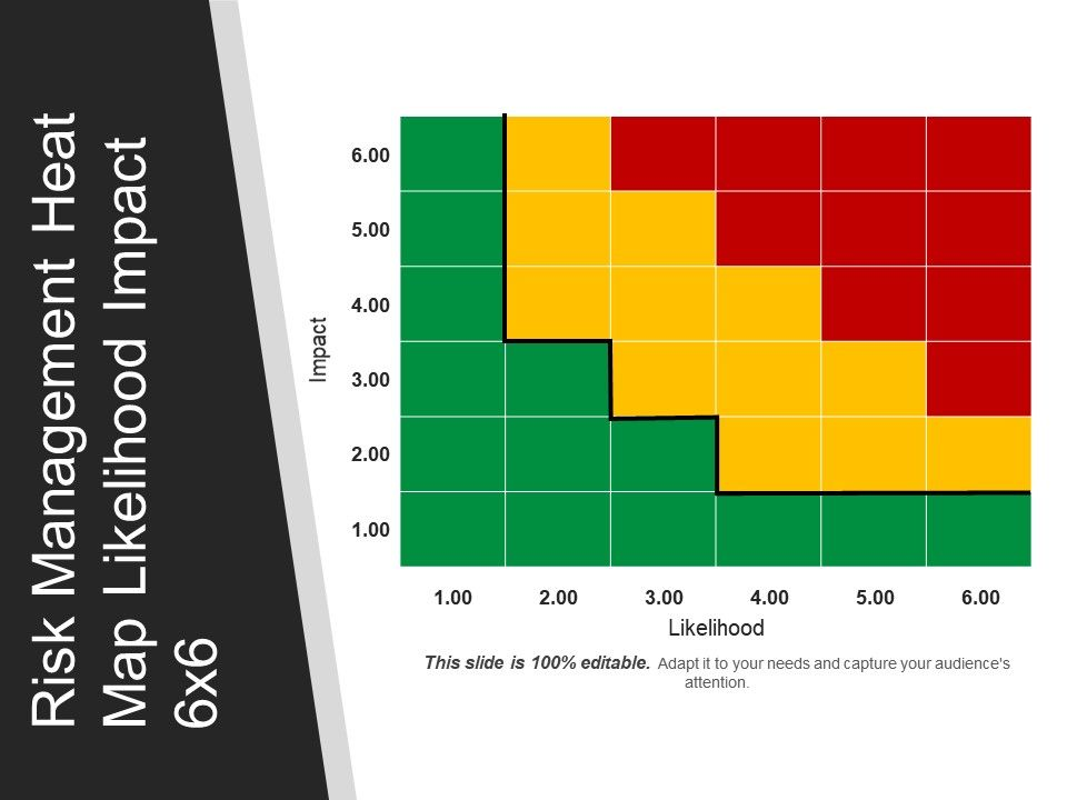 risk management heat map likelihood impact 6x6 powerpoint topics, Modern powerpoint