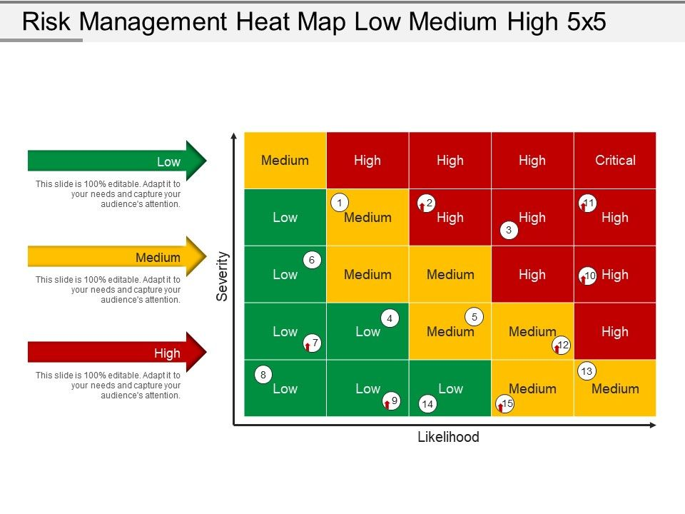 Risk Management Heat Map Low Medium High 5x5 Powerpoint Presentation