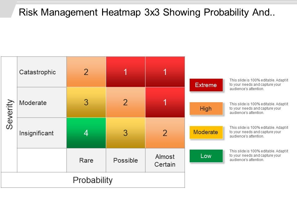 risk management heatmap 3 x 3 showing probability and severity, Modern powerpoint