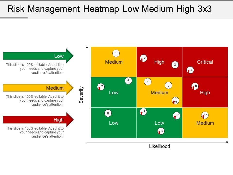 Risk Management Heatmap Low Medium High 3 X 3 Powerpoint Slide Deck