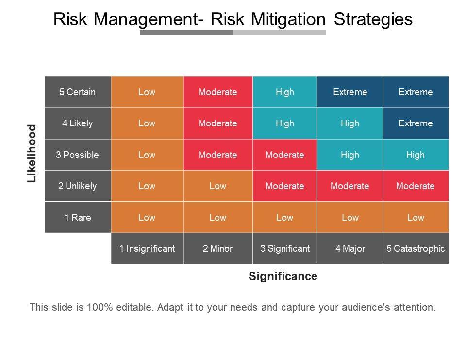 risk management risk mitigation strategies presentation deck, Presentation templates
