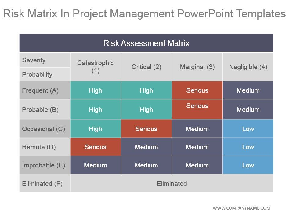 Risk Matrix In Project Management Powerpoint Templates Templates