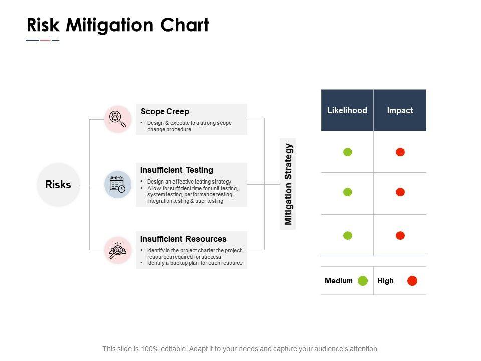 Risk Mitigation Chart Resources Ppt Powerpoint Presentation