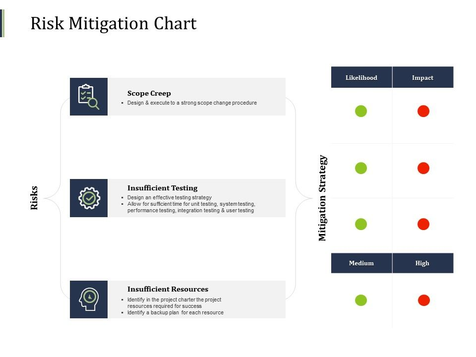 Risk Mitigation Chart Strategy Scope Ppt Powerpoint