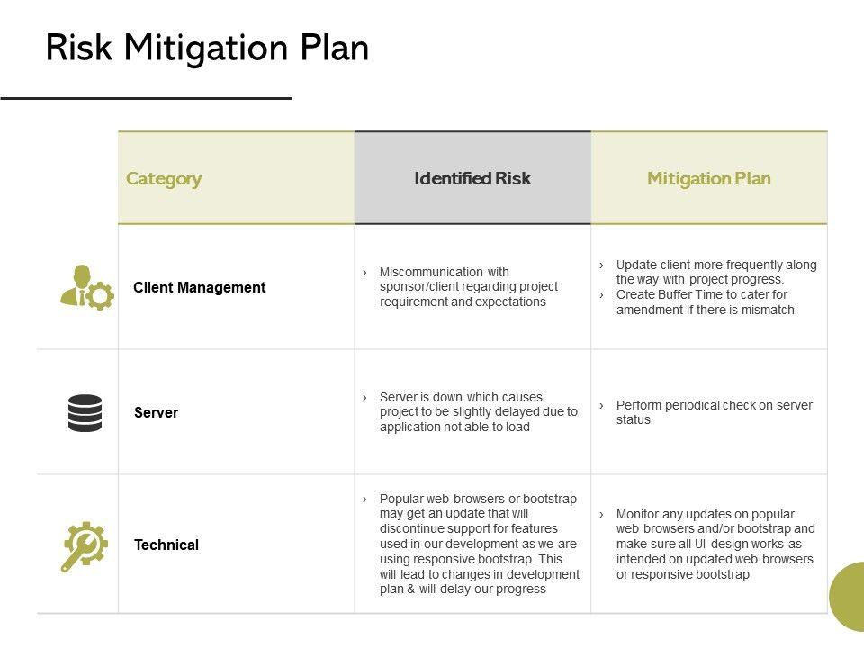 Risk Mitigation Plan Client Management Ppt Powerpoint Presentation Summary Background Image