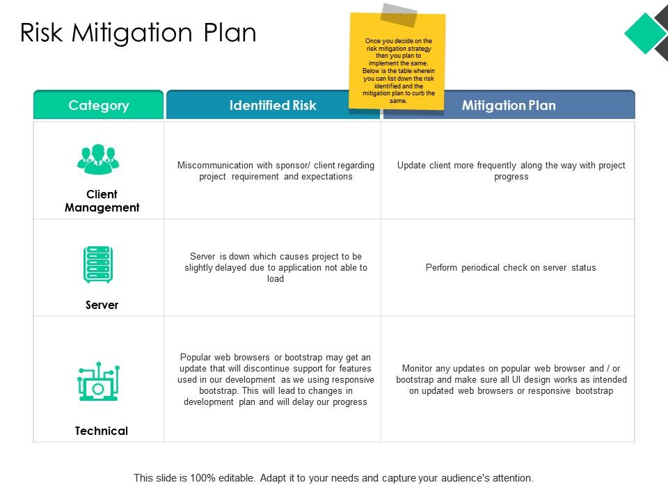 Risk Mitigation Plan Ppt Powerpoint Presentation Pictures Example