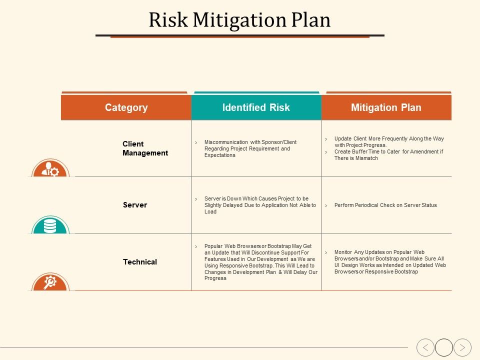 risk mitigation plan technical identified risk mitigation