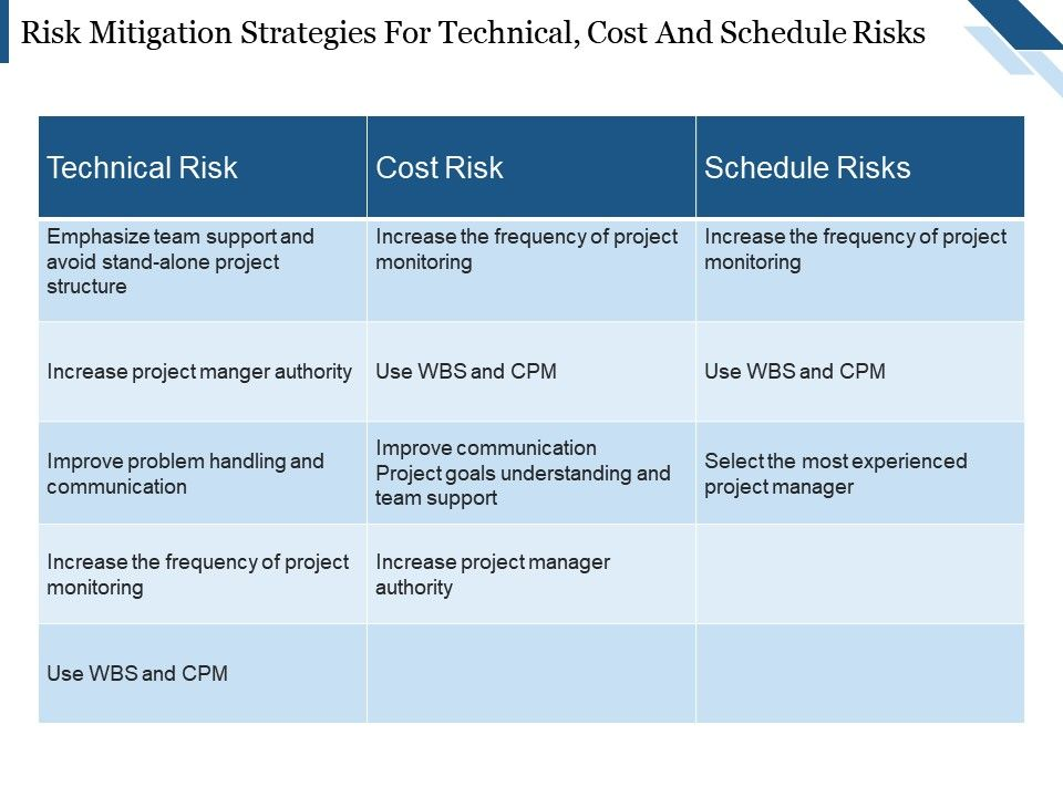 risk mitigation strategies for technical cost and schedule risks, Presentation templates