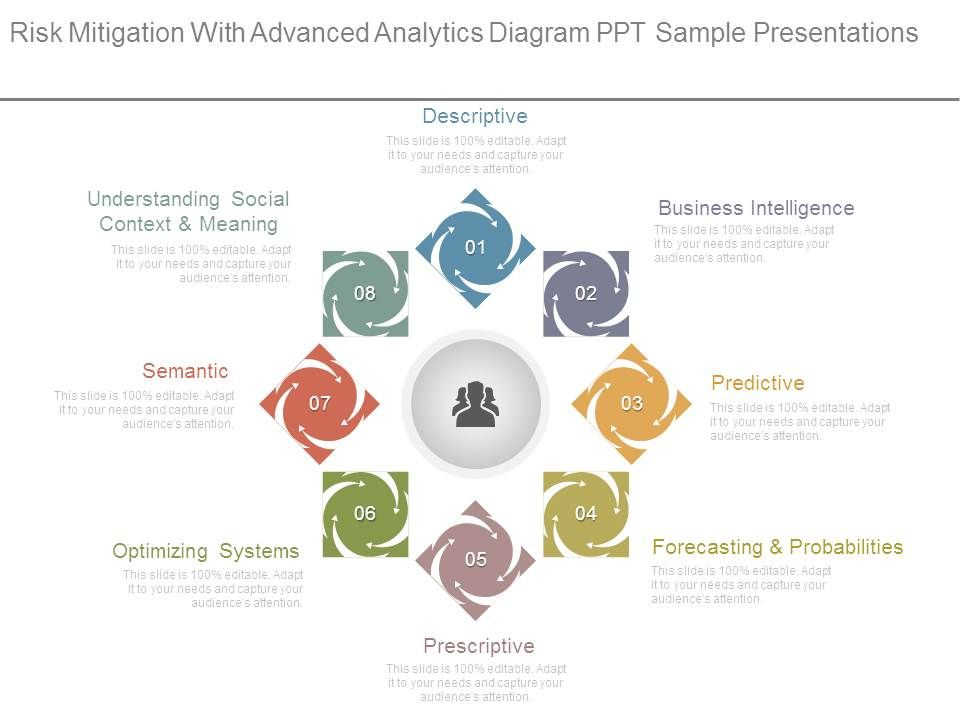 Risk Mitigation With Advanced Analytics Diagram Ppt Sample