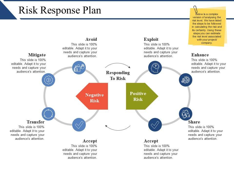Risk Response Plan Ppt Infographics Slide01 Slide02 Slide03