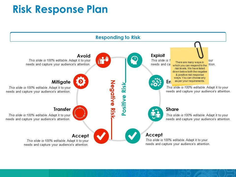 Risk Response Plan Ppt Pictures Icons Slide01 Slide02 Slide03