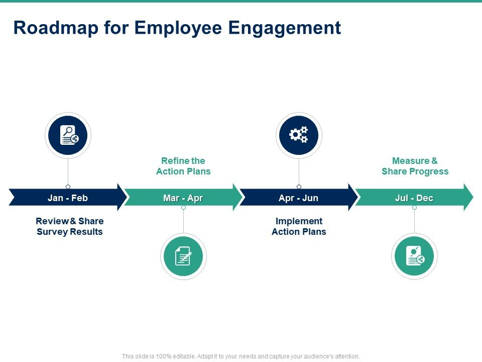 Roadmap For Employee Engagement Progress Ppt Powerpoint Presentation Portfolio Icon