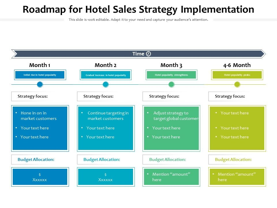 Roadmap For Hotel Sales Strategy Implementation