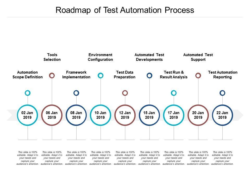 Roadmap Of Test Automation Process