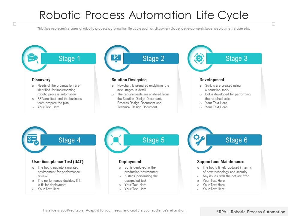 Robotic Process Automation Life Cycle