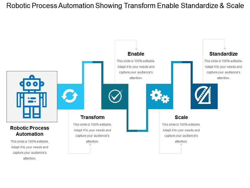 robotic process automation showing transform enable standardize and