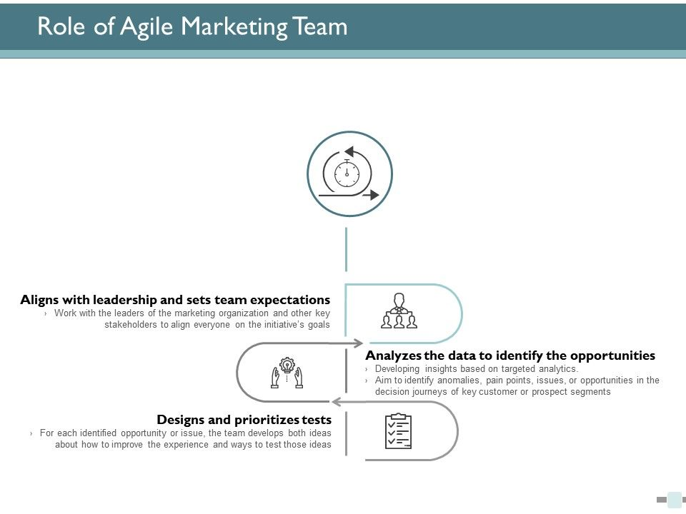 role_of_agile_marketing_team_ppt_powerpoint_presentation_ideas_styles_Slide01