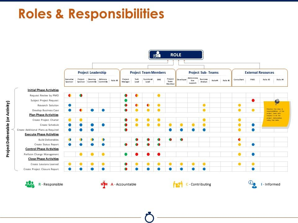 Roles And Responsibilities Presentation Powerpoint Templates