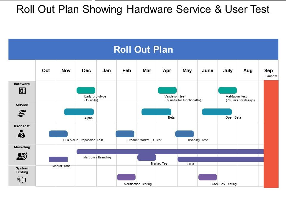 roll_out_plan_showing_hardware_service_and_user_test_Slide01