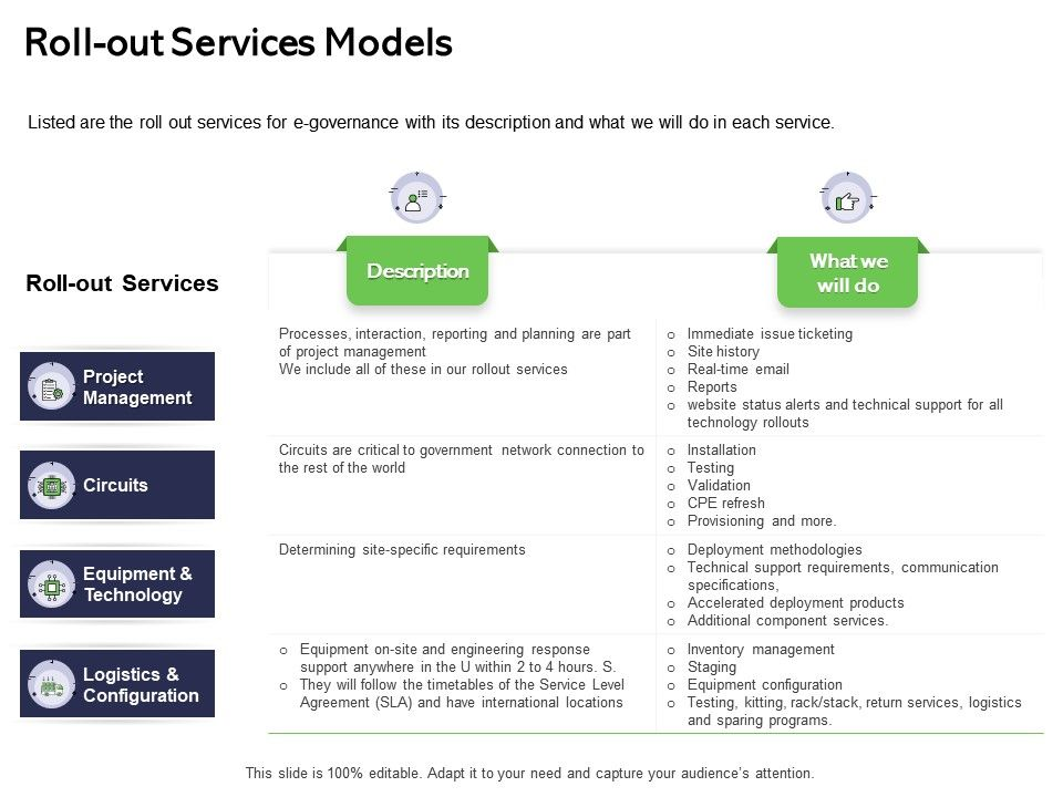 Roll Out Services Models Are Part Ppt Powerpoint Presentation Show Templates