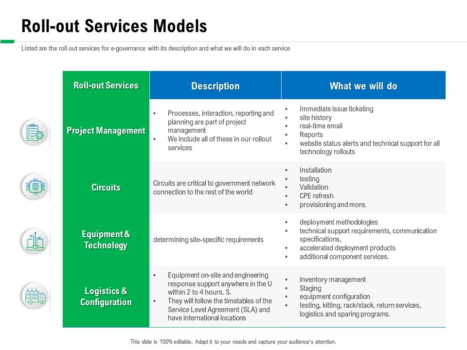 Roll Out Services Models Critical Ppt Powerpoint Presentation Portfolio Elements