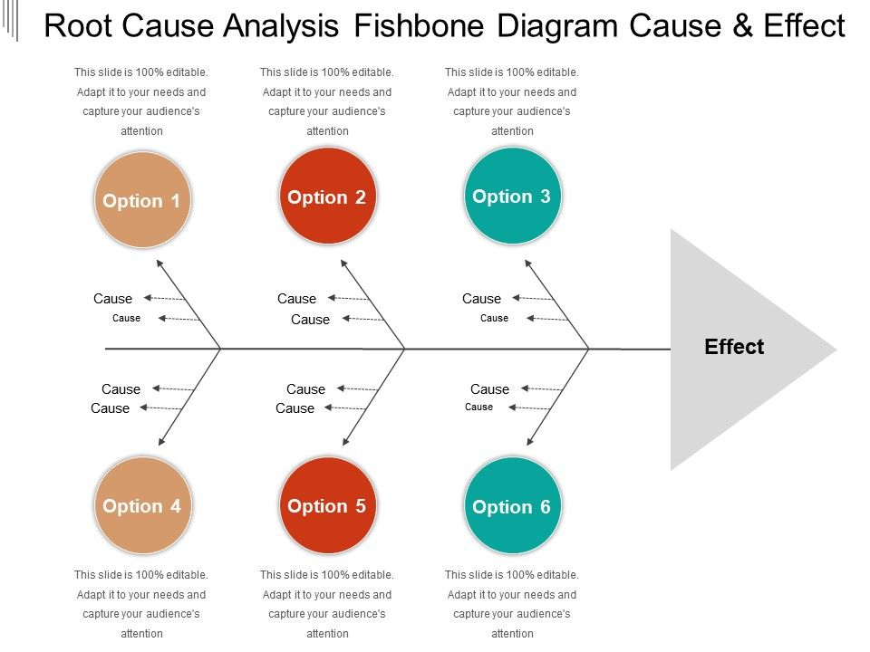 root cause analysis fishbone diagram cause and effect | powerpoint ...  slideteam