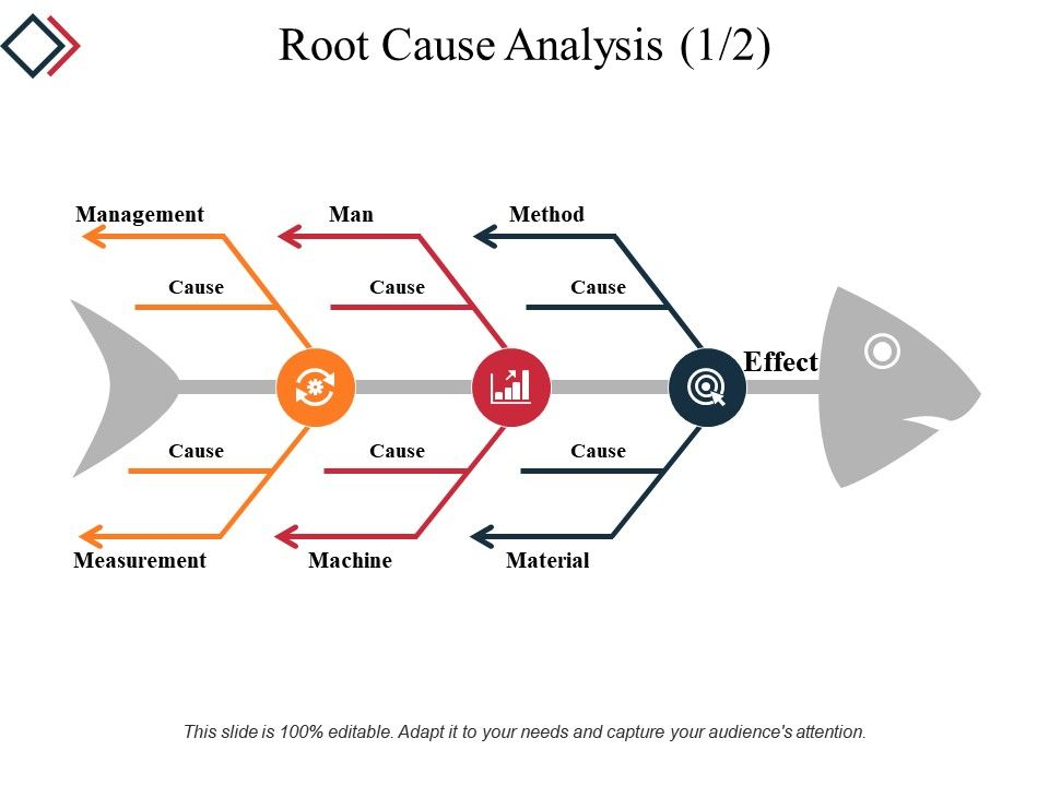 Root Cause Analysis Powerpoint Slide Deck Samples  Powerpoint