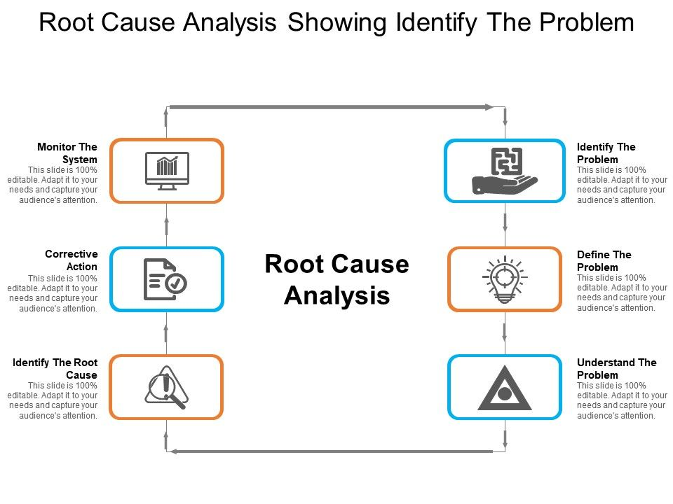 Root Cause Analysis Showing Identify The Problem Powerpoint