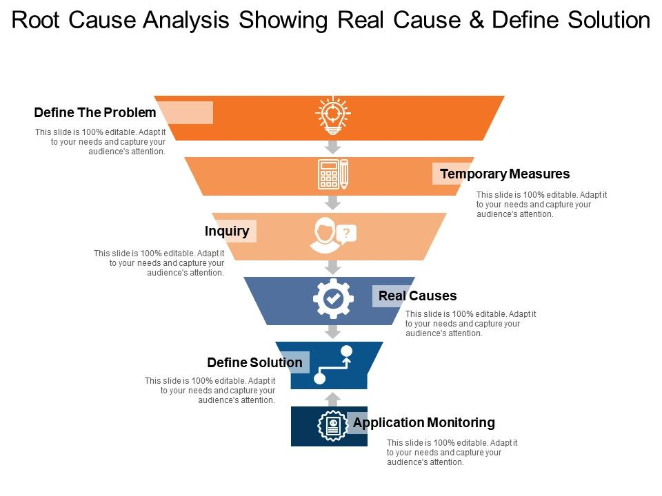 Root Cause Analysis Showing Real Cause And Define Solution