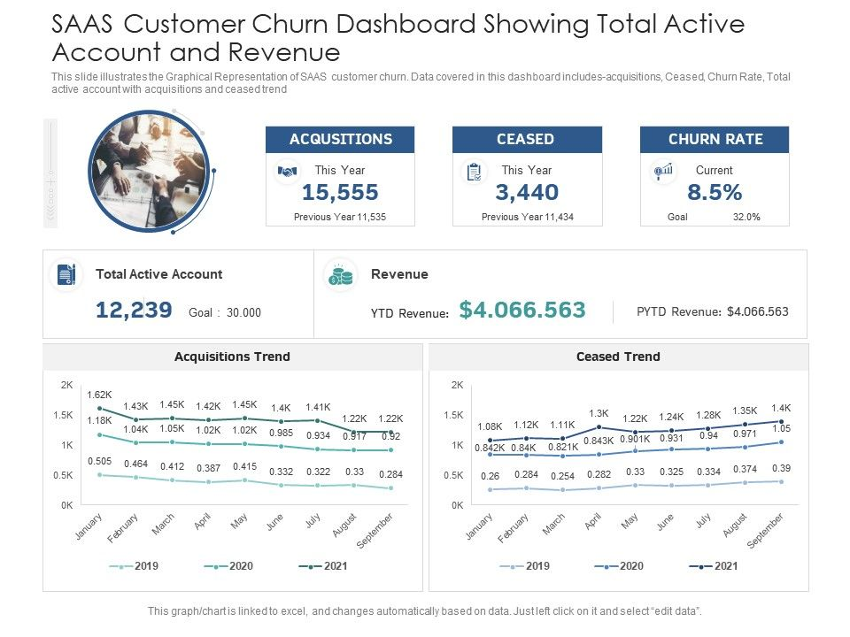 SAAS Customer Churn Dashboard Showing Total Active Account And Revenue Powerpoint Template