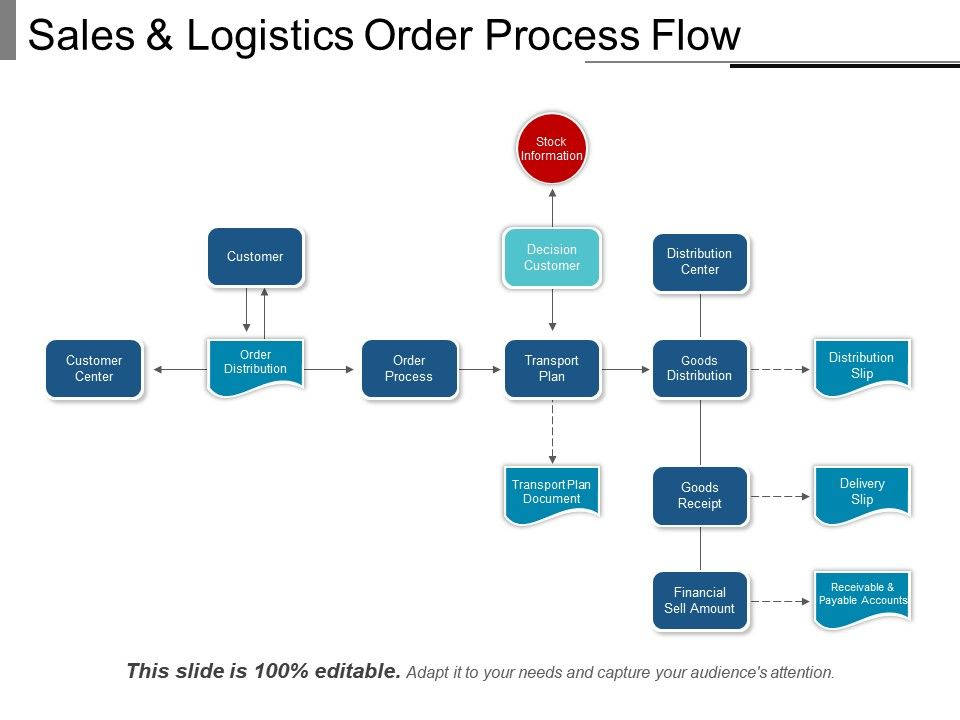 sales_and_logistics_order_process_flow_Slide01