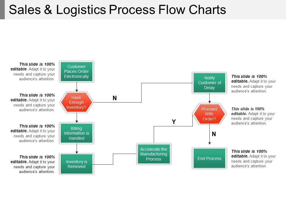 sales and logistics process flow charts powerpoint presentation