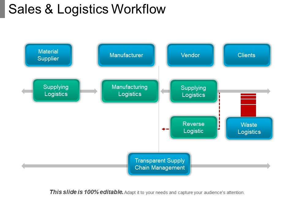 Sales And Logistics Workflow 1 | PPT Images Gallery