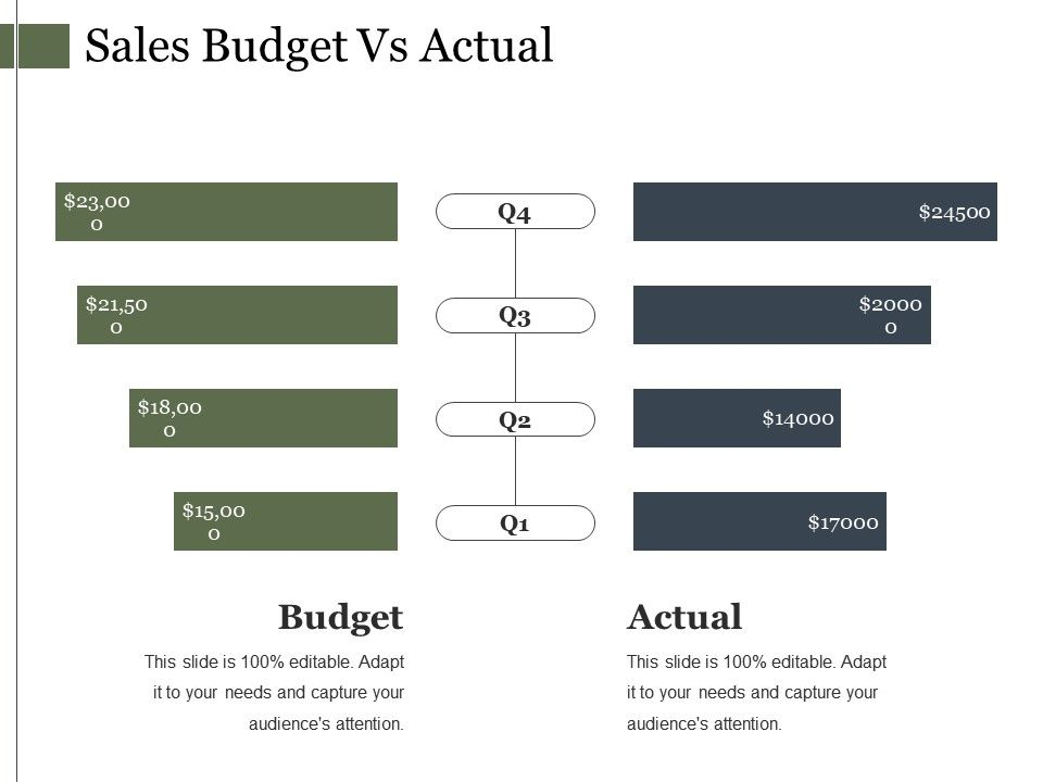sales budget vs actual ppt presentation presentation powerpoint