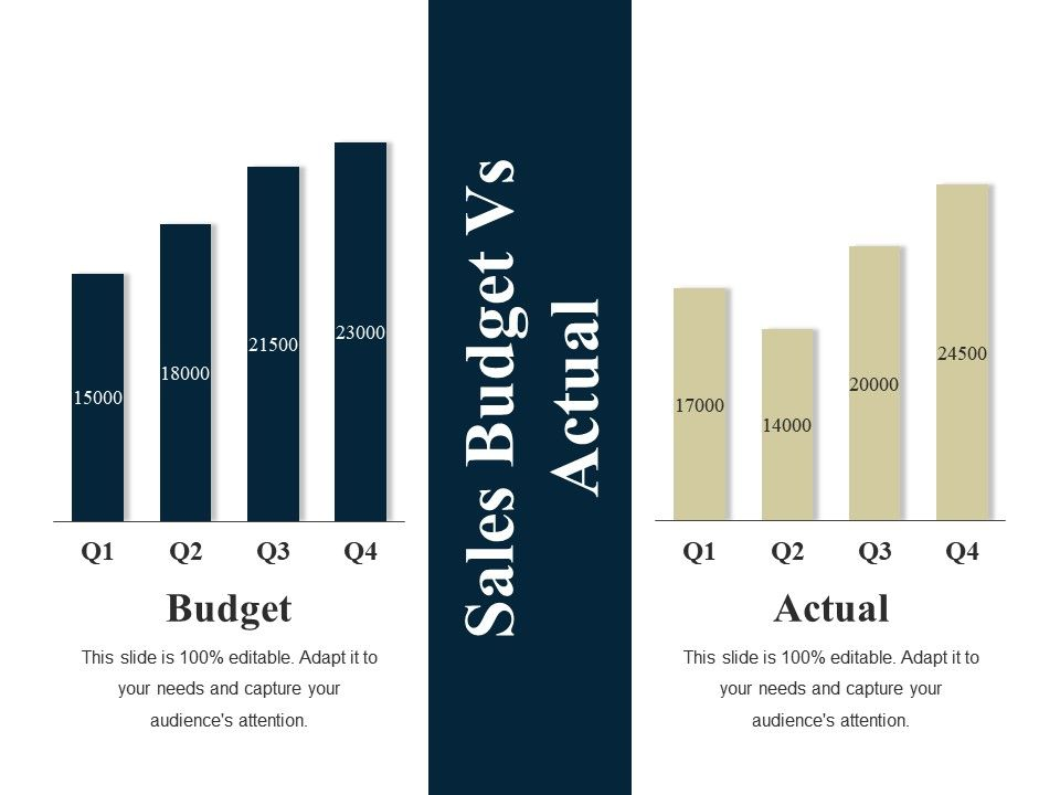 Sales Budget Vs Actual Ppt Summary Layout Ideas | PowerPoint