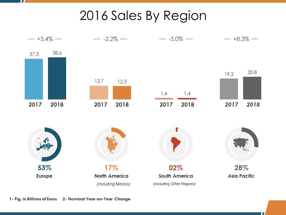 sales by region ppt design ideas templates powerpoint slides ppt