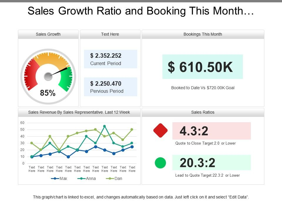 sales_growth_ratio_and_booking_this_month_dashboard_Slide01