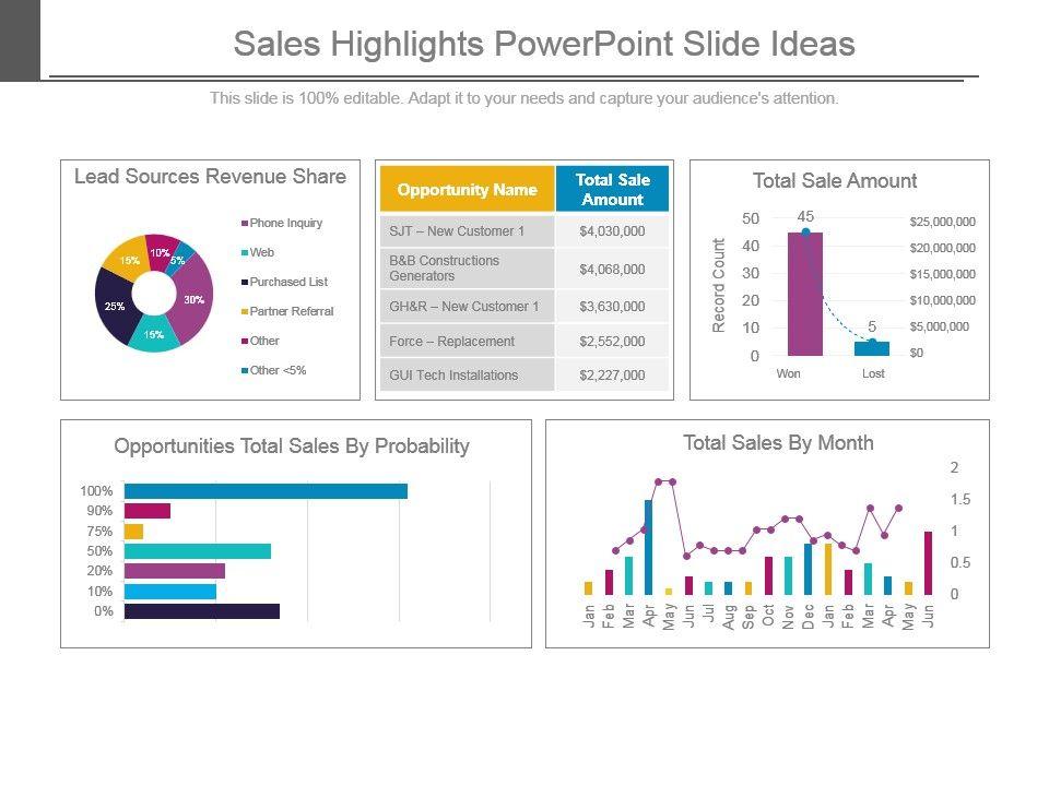 sales highlights powerpoint slide ideas templates powerpoint