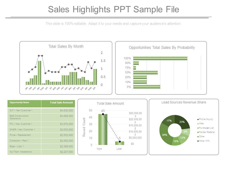 Sales Highlights Ppt Sample File | Powerpoint Templates Download