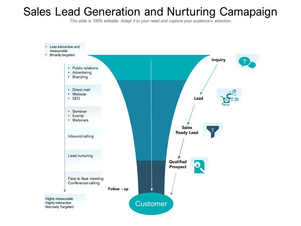 Sales Lead Generation And Nurturing Camapaign