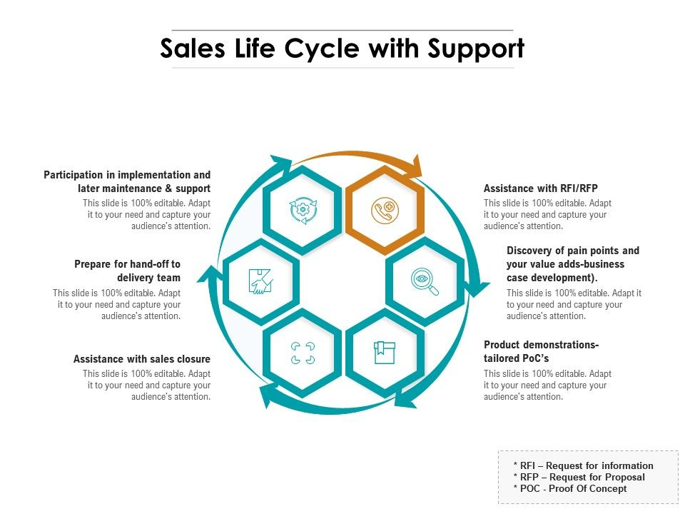 Sales Life Cycle With Support