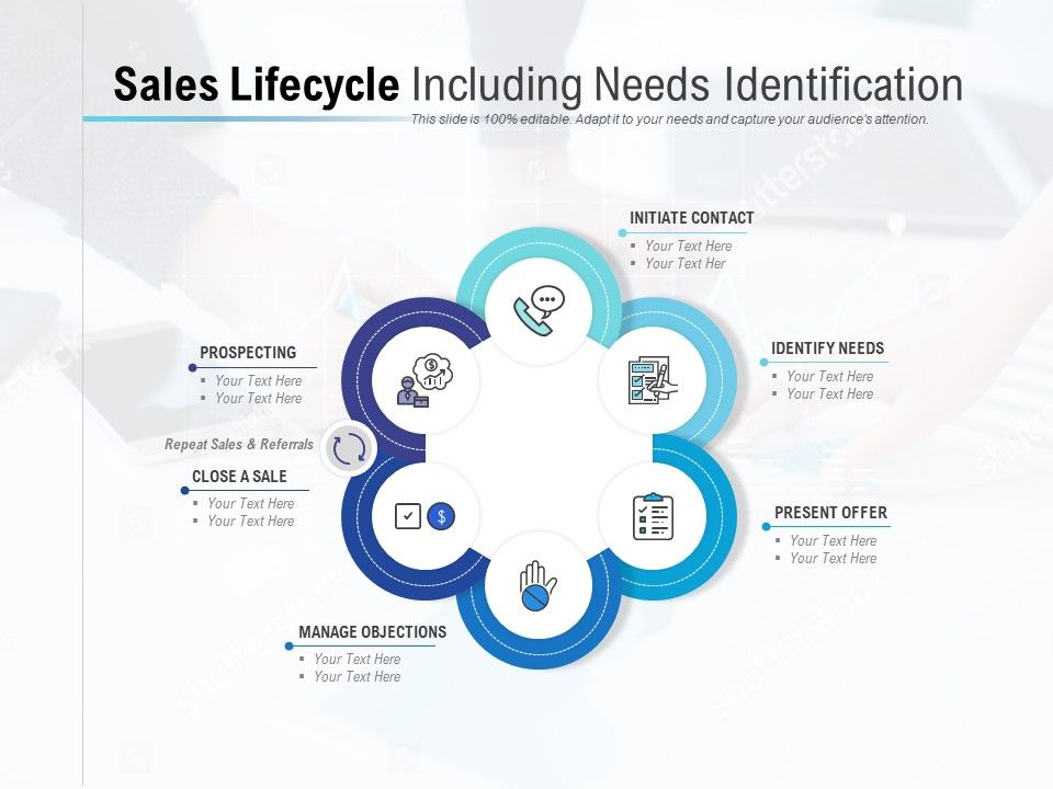 Sales Lifecycle Including Needs Identification