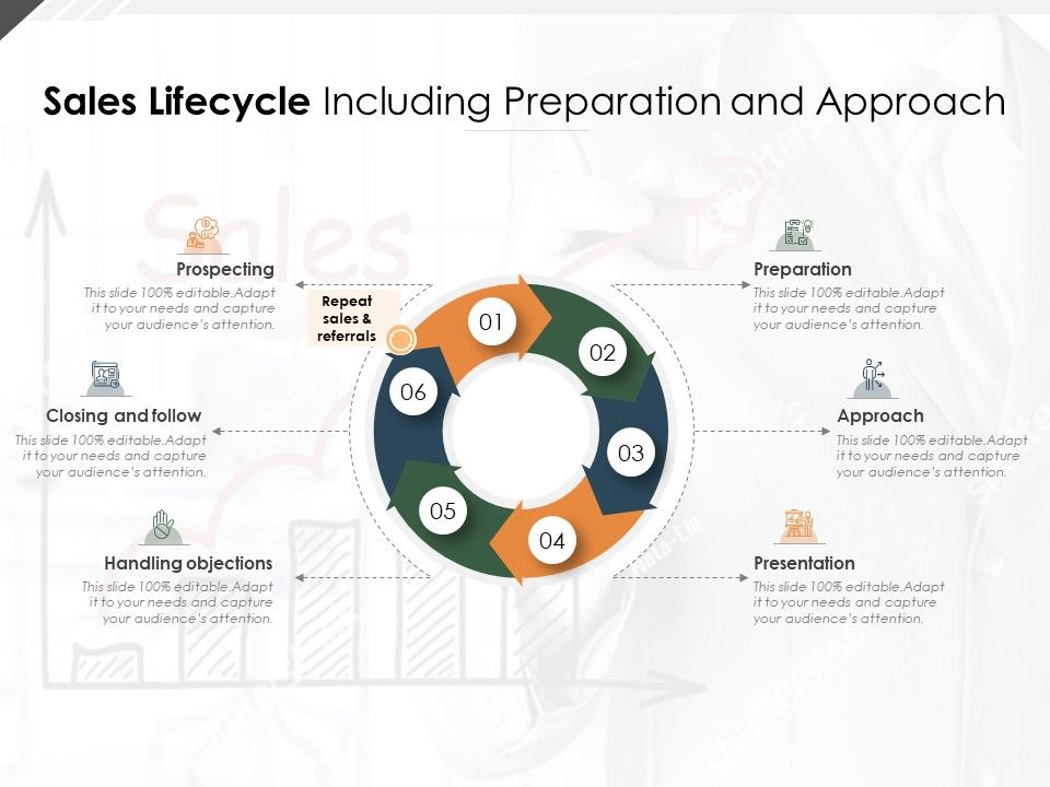 Sales Lifecycle Including Preparation And Approach